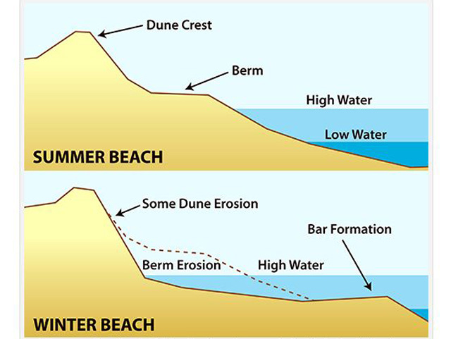 Science Of The Shore A Tale Of Two Beaches Winter Summer Beach